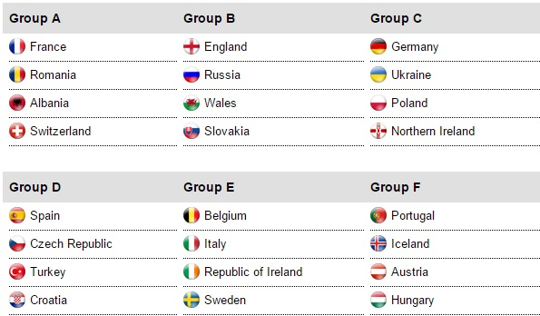 UEFA Euro 2016 Groups Confirmed